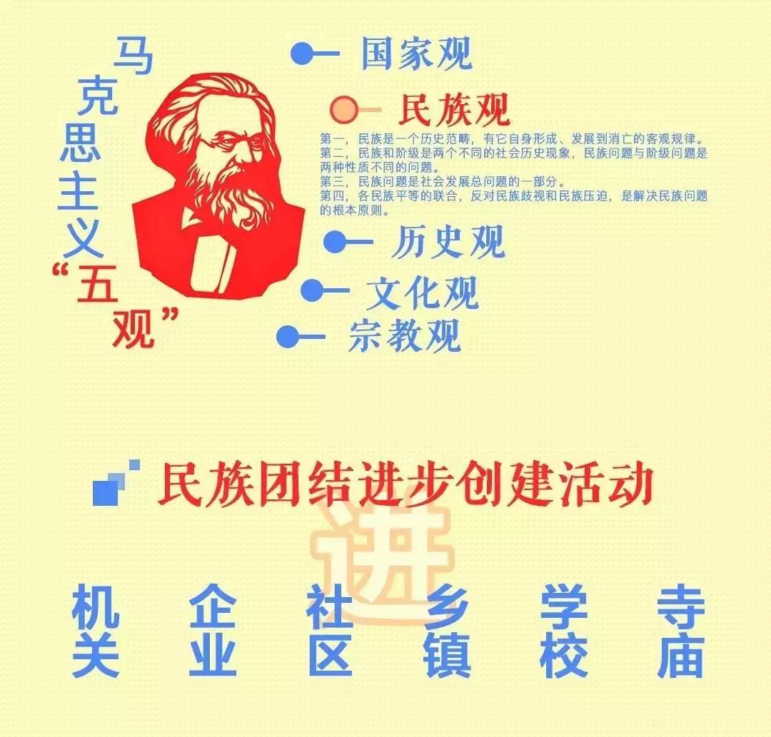 """【图解】一图看懂民族团结进步创建""""关键词"""""""