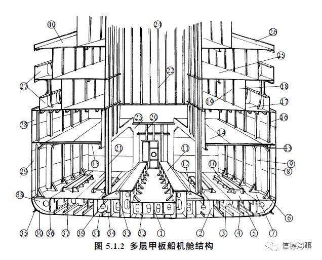 【船舶结构 中英对照】机舱和轴隧构造