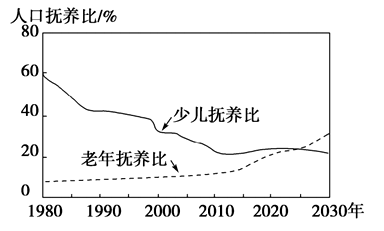 非劳动力人口是指_人口可大体分为少儿人口.劳动力人口.老年人口三类.人口抚