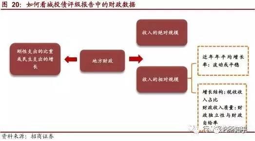 财政支出结构_地方财政收入 支出
