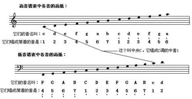 高音谱号标记-五线谱基础知识大复习,为学钢琴 学视唱打好基础