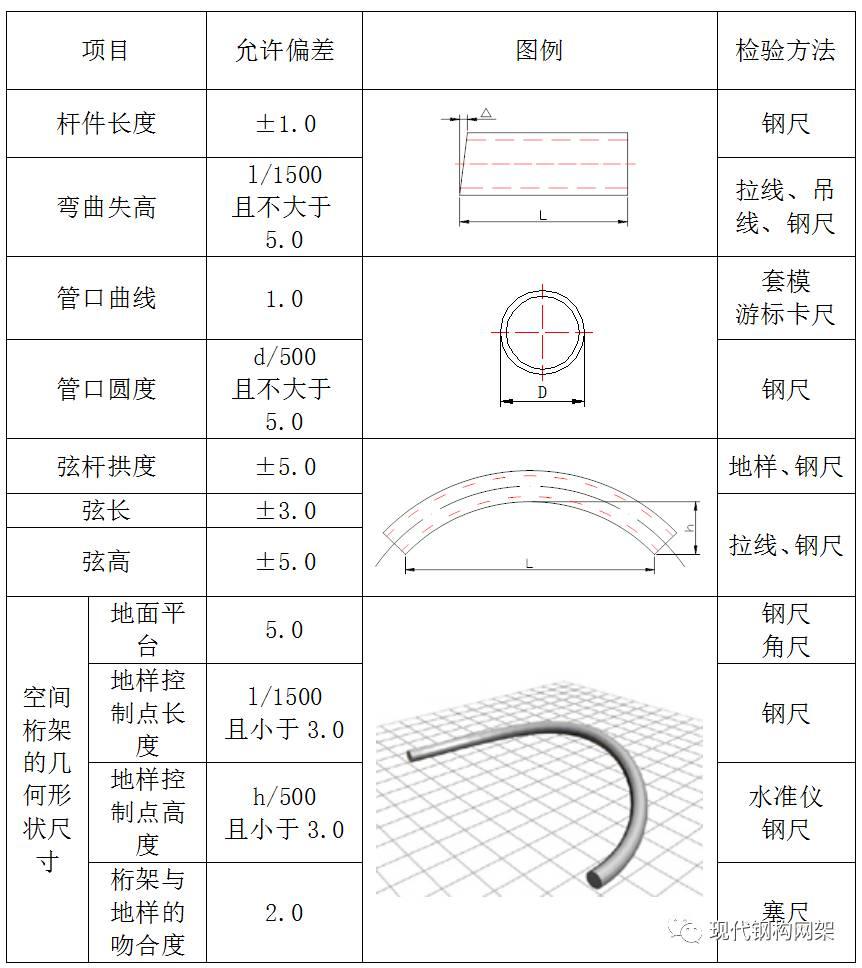 2) 圆管桁架外形尺寸应符合设计图纸要求,其允许偏差见下表