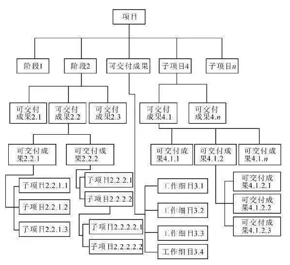 编制项目分解结构wbs就这么几招
