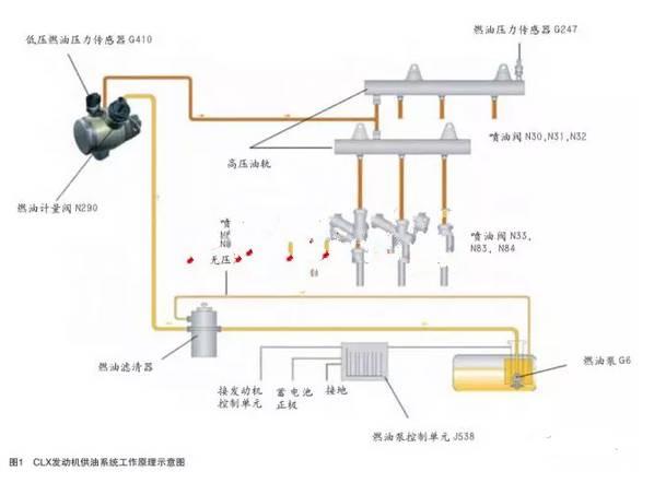 """该发动机采用 """"日立""""公司生产的第三代高压泵,泵内集成的限压阀取代了图片"""