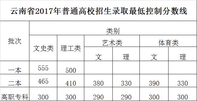 高职专科批次: 文史类300分,理工类300分,艺术(文)290分; 1 填报志愿