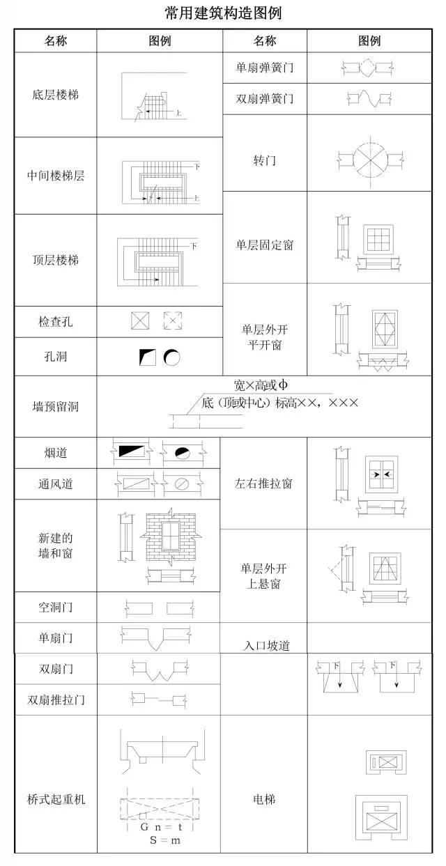 建筑工程图纸代号大全,看懂图就靠它!