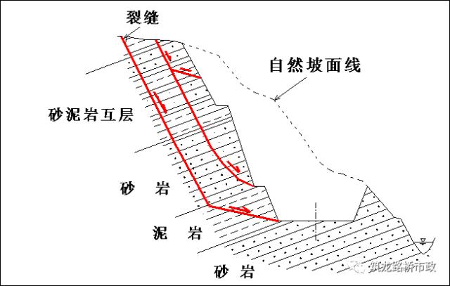 Ⅲ,层状结构—陡倾层状坡体结构 (Ⅲ3)