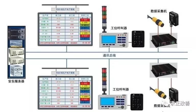 生产安灯矢量图