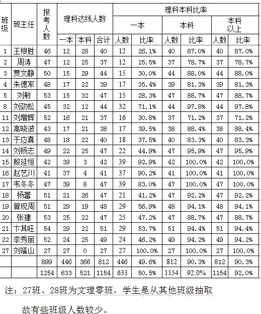 阜阳五中2017年高考成绩单灭火器的3步奏图片