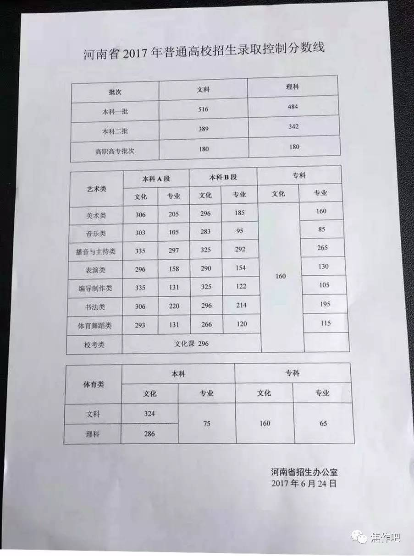 2017年河南省高考分数线公布!理科一本分数线