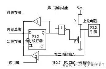 C51单片机的内部结构