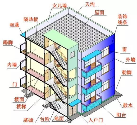2,建筑图读图识图 建筑设计总说明