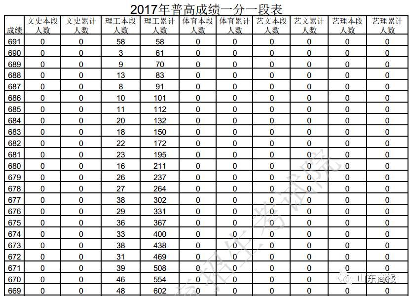 山东省2017高考录取分数线出炉,考生全省排名