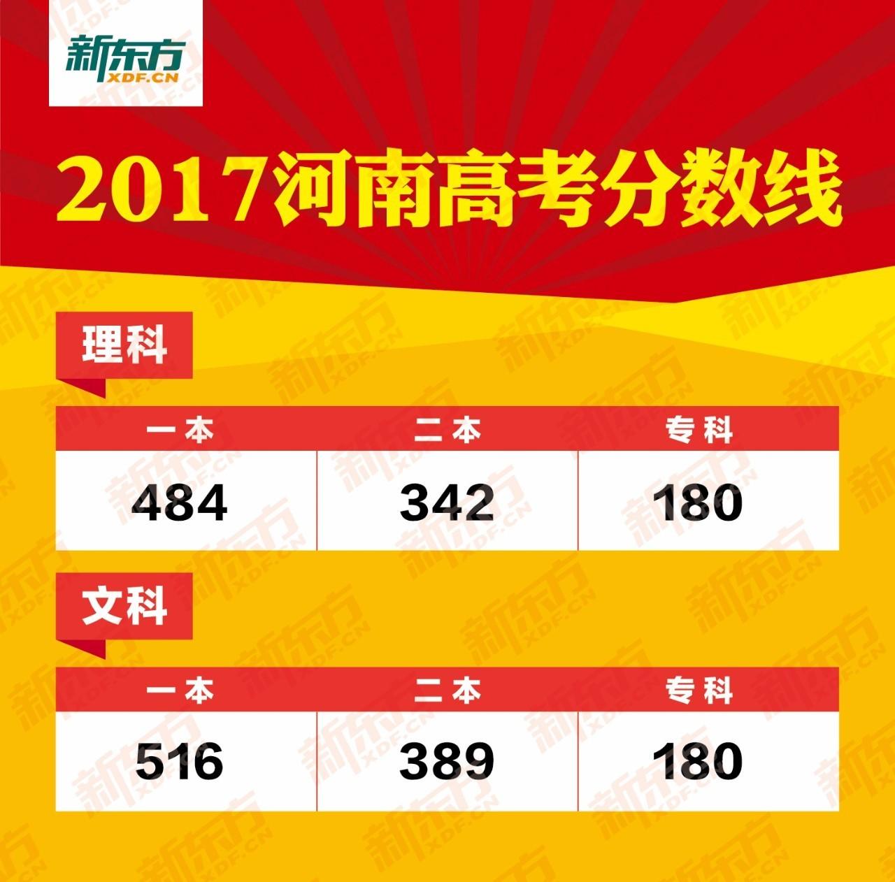 2017河南高考分数线权威发布!