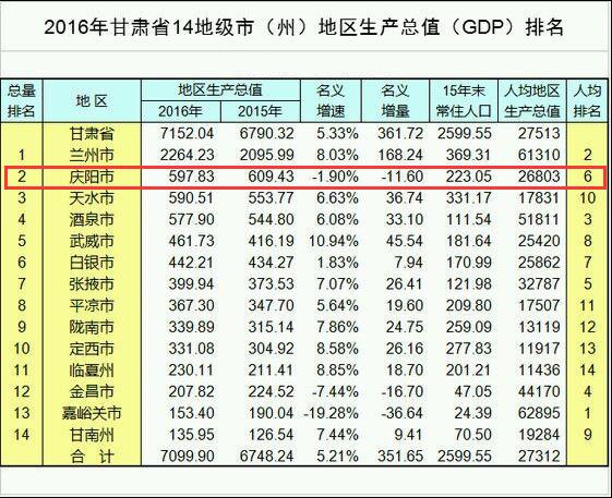 甘肃省各市全年gdp_2017甘肃各市GDP排名 甘肃各个市经济数据 增速排行