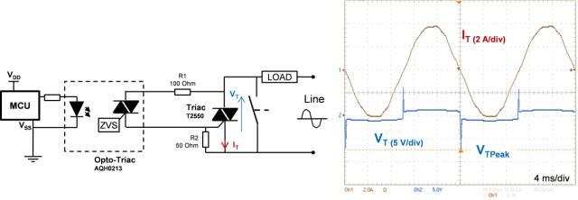 图2:左)光耦双向可控硅驱动电路;右)电流过零尖峰电压 事实上,在光耦双向可控硅电路内,双向可控硅的 A1和 A2端子之间必须有电压,才能向栅极上施加电流。双向可控硅导通时的电压降接近1V或1.5 V,这个压降值不足以向栅极施加电流,因为该压降小于光耦双向可控硅压降与G-A1结压降之和(两者的压降都高于1V)。因此,每当负载电流过零点时,没有电流施加到栅极,双向可控硅关断。 当双向可控硅关断时,线路电压施加在双向可控硅的端子上,该电压必须将VTPeak 电压提高到足够高,才能使施加的栅极电流达到双向可控