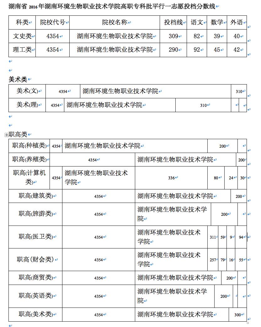 湖南环境生物职业技术学院2017分数线 衡阳卫校