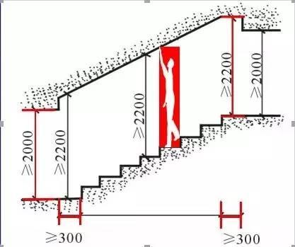 楼梯设计中的不能不知的5组数据与计算方法!
