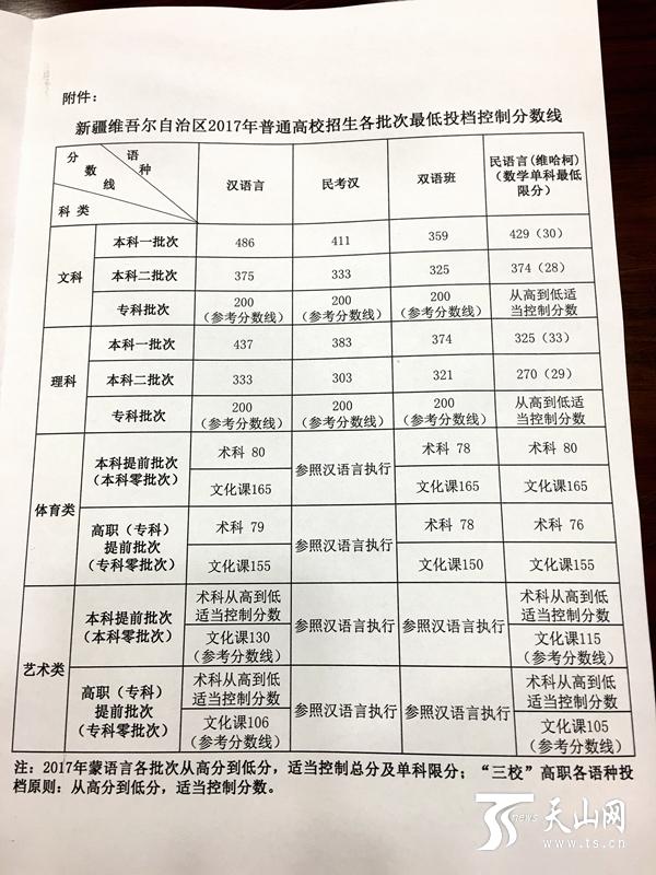 2017年新疆高考录取分数线出炉!这些问题弄懂再填志愿
