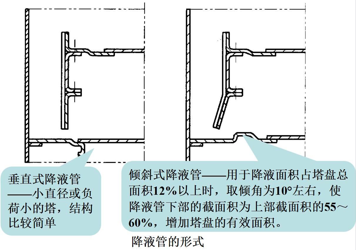降液管的结构型式:圆形和弓形两类 圆形降液管 用于液体负荷低,塔径