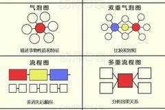 常见的思维图有这八种: 圆圈图,气泡图,双气泡图,树型图,括号图,流程
