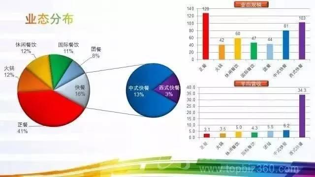 数据丨2016广东餐饮百强榜单(附分析报告PPT