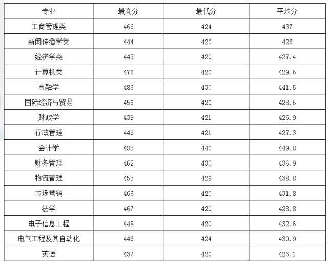 【招生季】欢迎广大考生报考仰恩大学