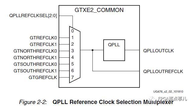 Transceiver – Transceiver能否使用内部MMCM/PLL输出的全局时钟做参考钟