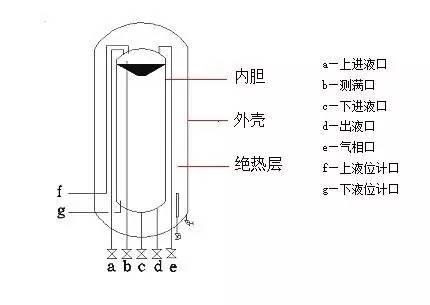 1 真空粉末绝热低温储罐结构简图