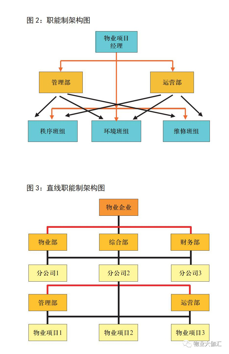 物业公司架构图
