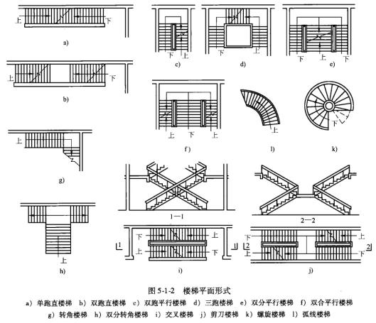 首层顶层楼梯画法_楼梯的设计步骤