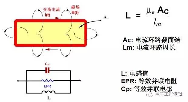 电阻,电容及电感的高频等效电路及特性曲线