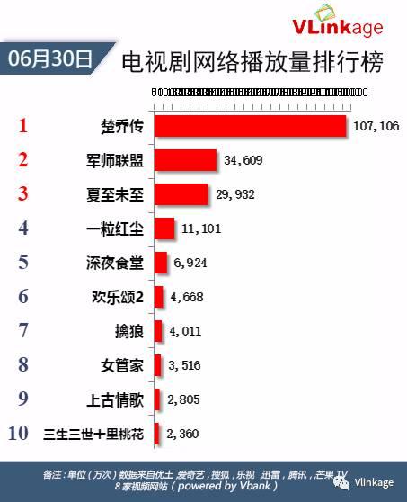 4.#盲侠大律师# 5.#小情人# 6.#天使的幸福# 7.#热血长安# 8.#杀不死