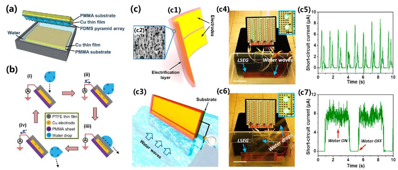 科技 正文  由于摩擦纳米发电机新颖的工作原理,水本身可以作为一种摩