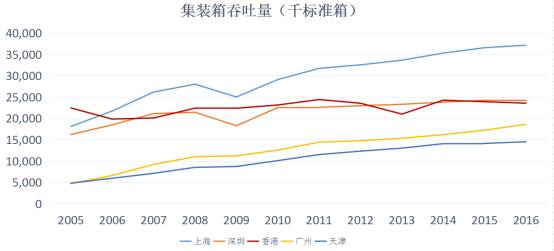 上海经济总量超越了香港_香港经济现状对比图
