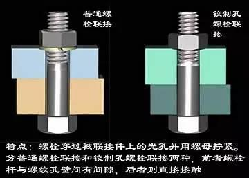 一个动画看懂螺栓的联接附紧固件及相关机械装配技术规范!