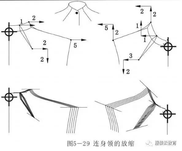 风帽放缩 风帽的高度档差取人体第七颈椎点至头顶的档差(10mm),风帽底口档差与衣身帽口档差一致(5mm)。风帽的中片宽度不放缩,其长度档差与高度档差与底口宽度档差的和(15mm)。省道放缩与一般规律相同。图5-30为基本风帽的放缩。