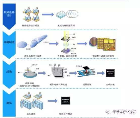 """集成电路""""点石成金""""的制作流程可分为设计, 制造, 封测(封装和测试)"""