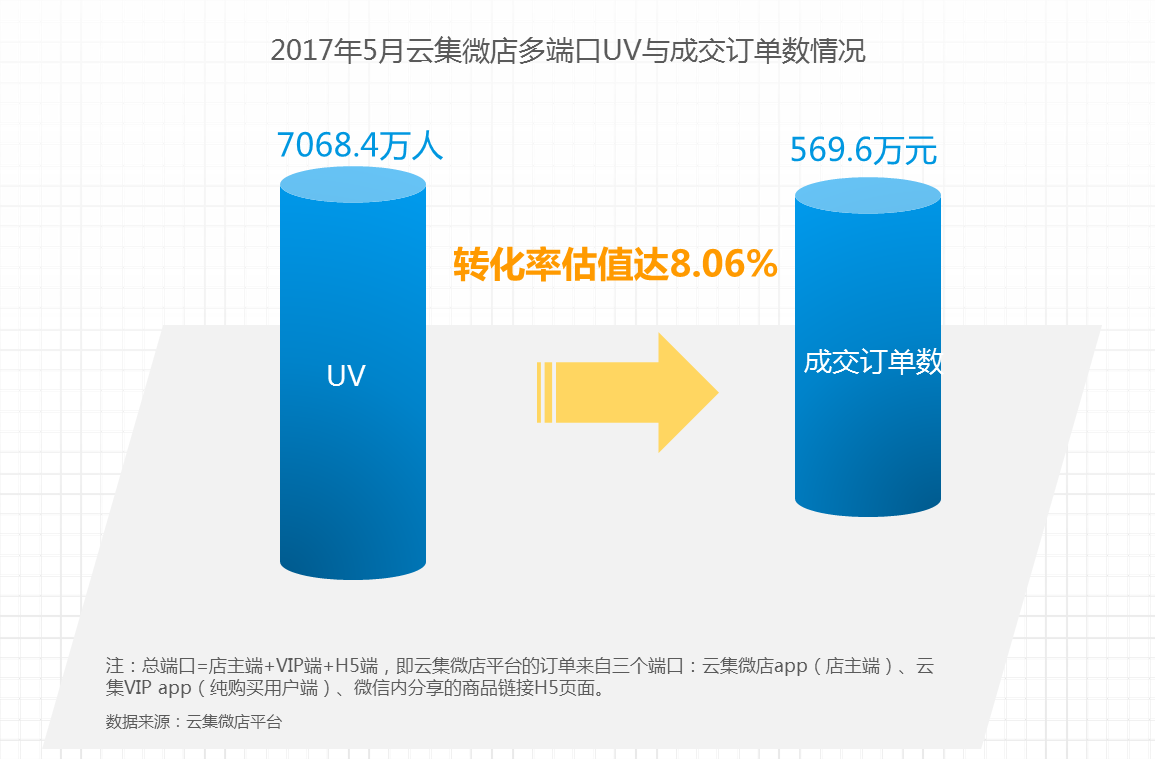 云集微店发布行业报告,社交电商已走出差异化之路?