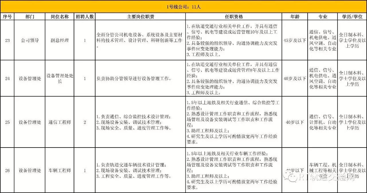 2,所需材料:《青岛地铁集团有限公司应聘信息表(社会招聘)》,(含一寸