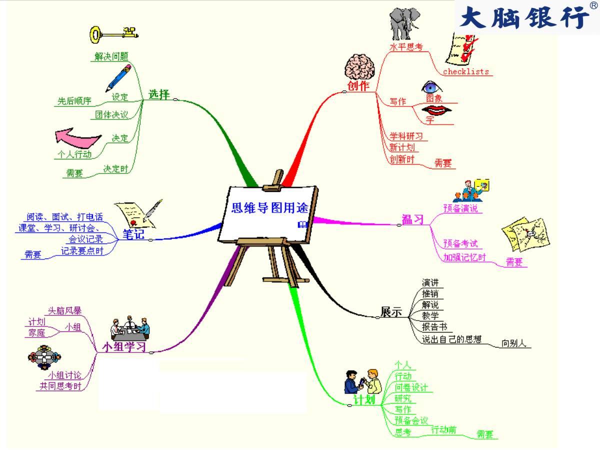 【公开课】思维导图在职场中的高级应用训练(深圳,... _新浪博客