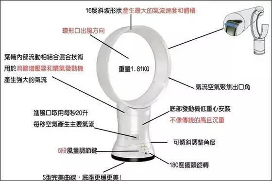 电风扇叶子上的字什么原理_电风扇是什么原理图解