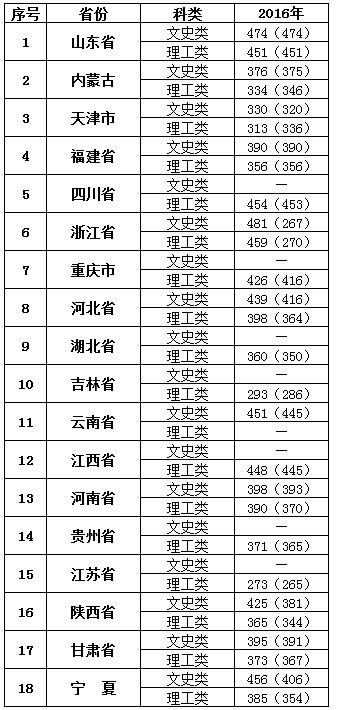招生 宁夏大学新华学院历年各省市录取分数线及2017年全国招生计划表