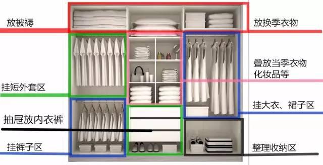 衣柜并非越大越好,内部结构与会整理更重要!