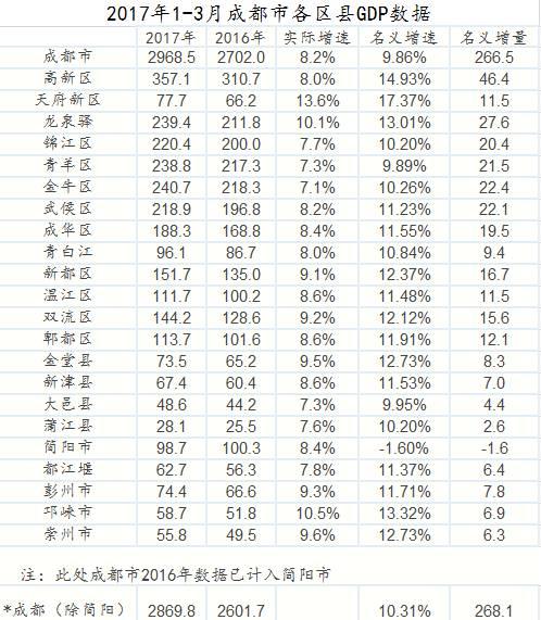 温江gdp_最新成都各区县GDP,来看看双流的排名吧