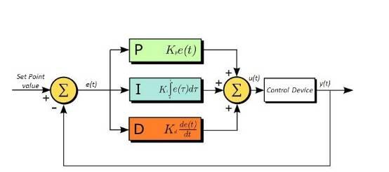 控制系统PID调节器参数整定设计_PID控制算法精华和参数整定三大招