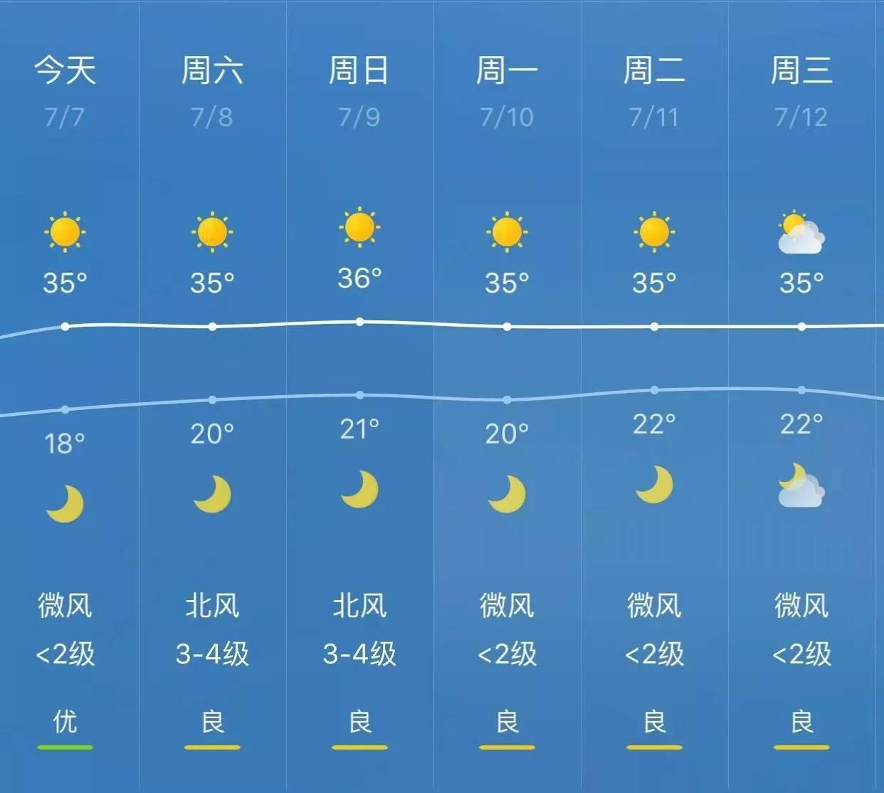 天预报_看看未来几天的天气预报,你要挺住!