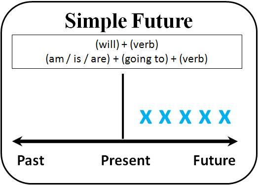 小学将来时练题_一般将来时 simple future|语法