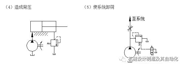 26,试举例绘图说明溢流阀在系统中的不同用处: (1)溢流恒压;(2)安全图片