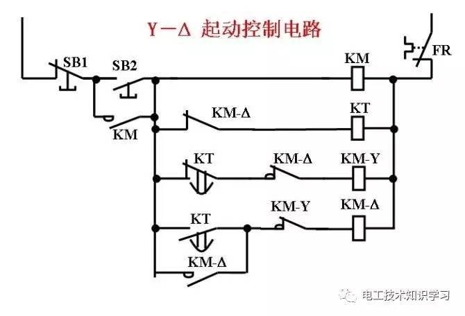根据上面一次回路的分析,再看这个控制回路,很简单的,按下启动按钮SB2,主回路电源启动,KM线圈得电,其常开触点闭合,实现自保持,SB2复归;下面的时间继电器线圈回路和KM-Y线圈回路也接通,这时Y型启动已经实现,通过时间继电器时间的整定,Y型回路的时间继电器NC(常闭)触点得电后要延时打开,使Y启动保持住,而回路KT的NO(常开)触点得电后要延时闭合,使得型回路不得电,同时Y型启动的接触器常闭接点对回路有闭锁(Y-两回路都要有闭锁)。整定时间到后,时间继电器的常开触点瞬时闭合,接通型回路,KM